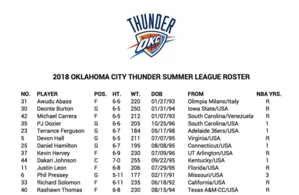 Thuner summer roster